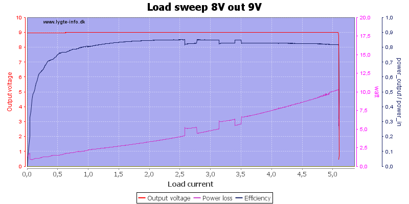 Load%20sweep%208V%20out%209V