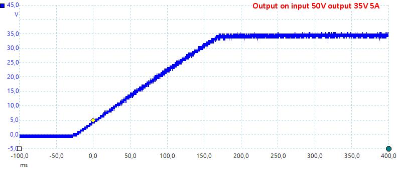 OutputOn50V35V5A