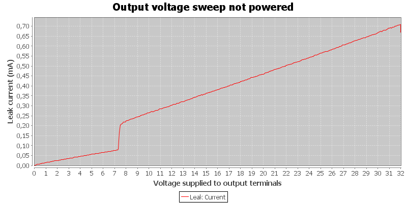 Output%20voltage%20sweep%20not%20powered