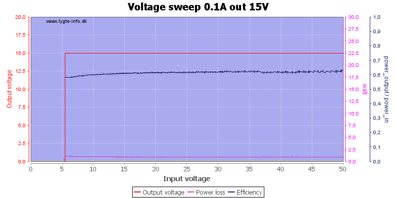 Voltage%20sweep%200.1A%20out%2015V