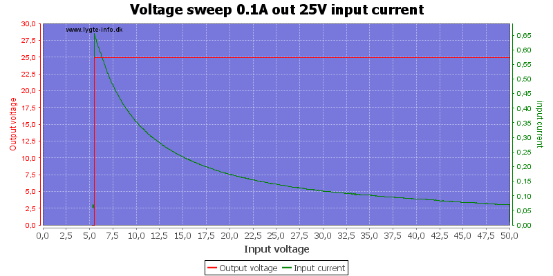 Voltage%20sweep%200.1A%20out%2025V%20input%20current