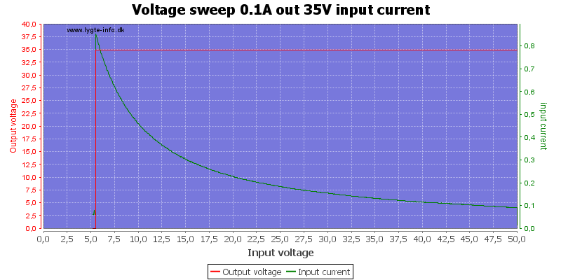 Voltage%20sweep%200.1A%20out%2035V%20input%20current