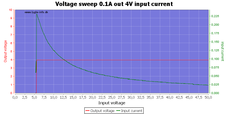Voltage%20sweep%200.1A%20out%204V%20input%20current