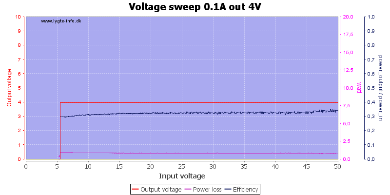 Voltage%20sweep%200.1A%20out%204V