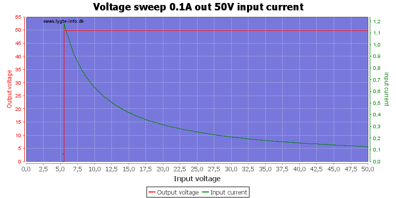 Voltage%20sweep%200.1A%20out%2050V%20input%20current