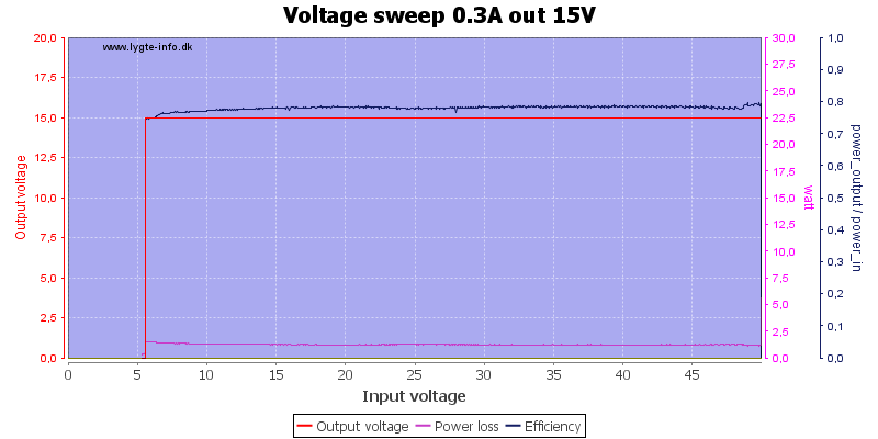 Voltage%20sweep%200.3A%20out%2015V