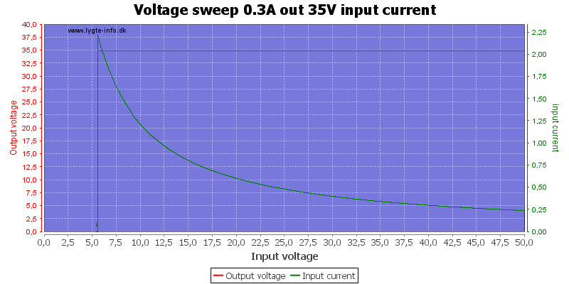 Voltage%20sweep%200.3A%20out%2035V%20input%20current
