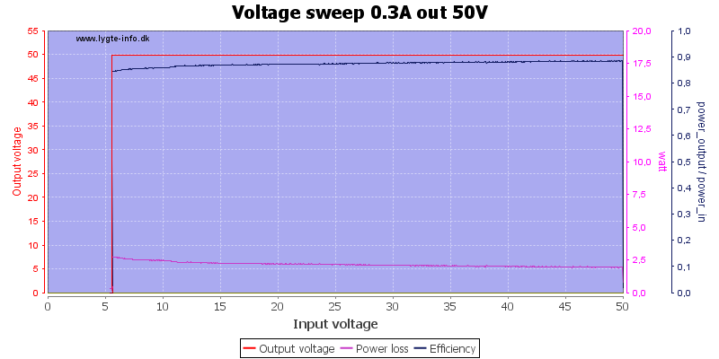 Voltage%20sweep%200.3A%20out%2050V