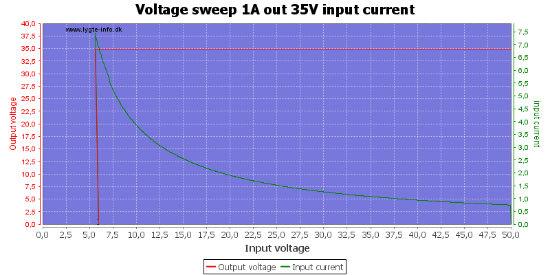 Voltage%20sweep%201A%20out%2035V%20input%20current