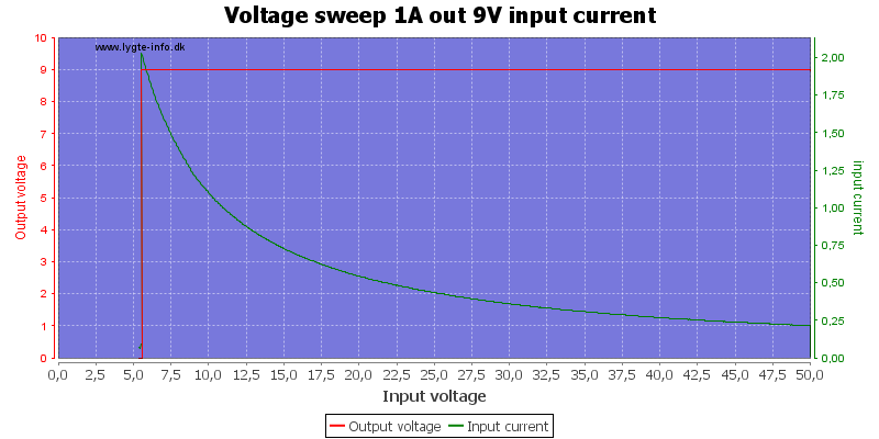 Voltage%20sweep%201A%20out%209V%20input%20current