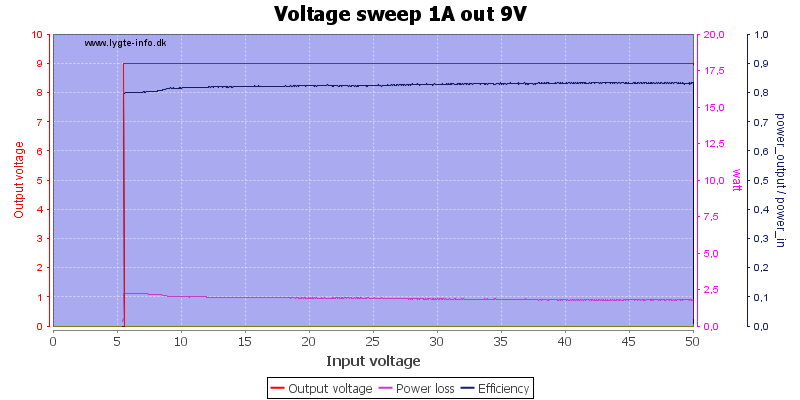 Voltage%20sweep%201A%20out%209V