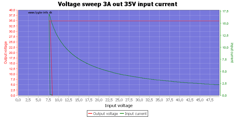 Voltage%20sweep%203A%20out%2035V%20input%20current