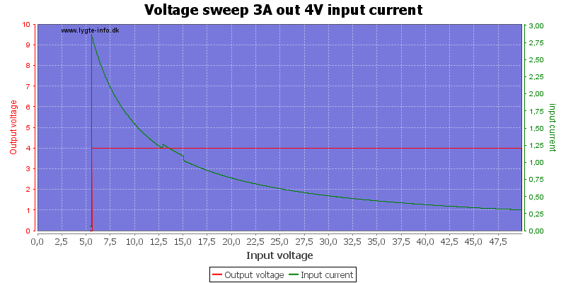 Voltage%20sweep%203A%20out%204V%20input%20current