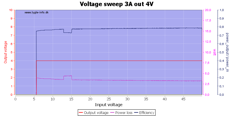 Voltage%20sweep%203A%20out%204V
