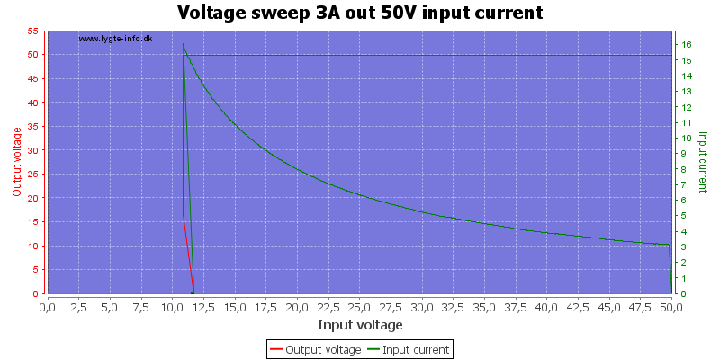 Voltage%20sweep%203A%20out%2050V%20input%20current