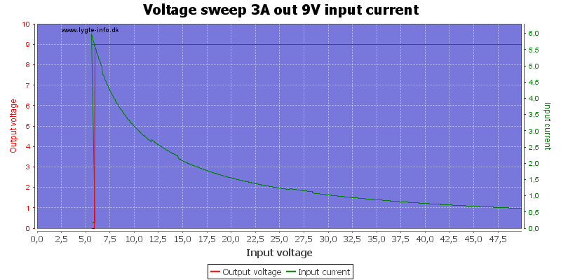 Voltage%20sweep%203A%20out%209V%20input%20current