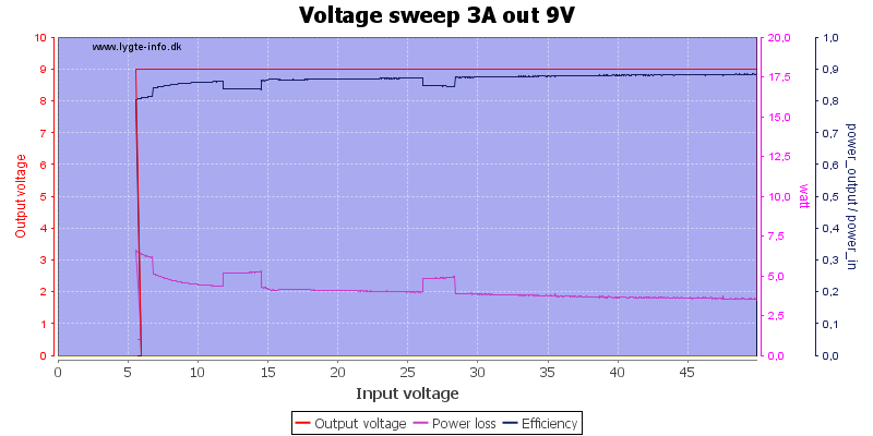 Voltage%20sweep%203A%20out%209V