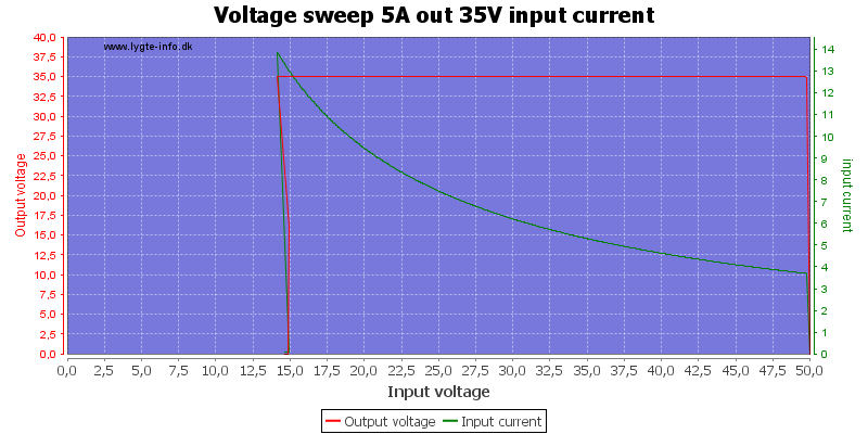 Voltage%20sweep%205A%20out%2035V%20input%20current