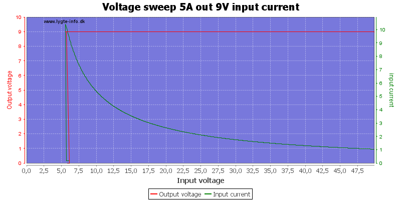 Voltage%20sweep%205A%20out%209V%20input%20current