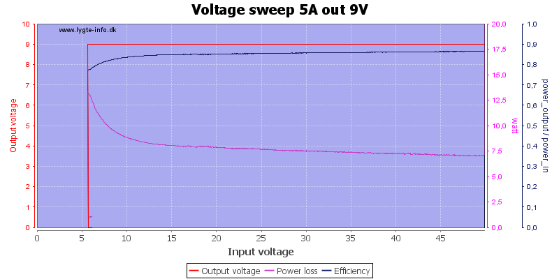 Voltage%20sweep%205A%20out%209V