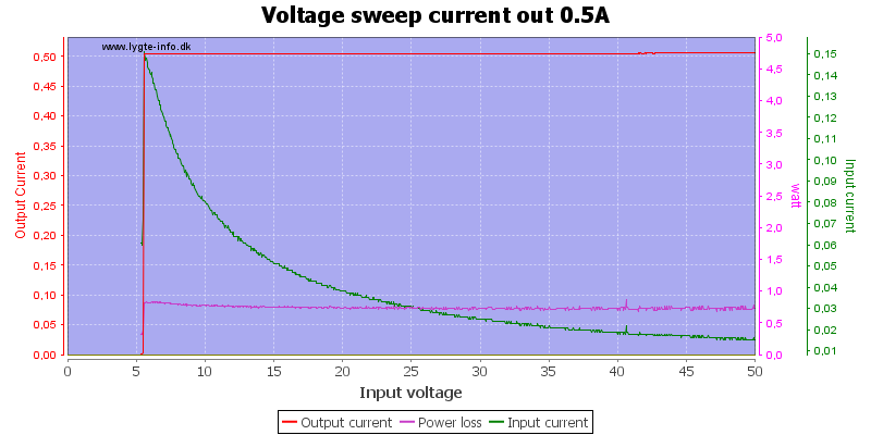 Voltage%20sweep%20current%20out%200.5A