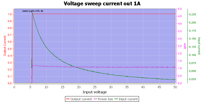 Voltage%20sweep%20current%20out%201A