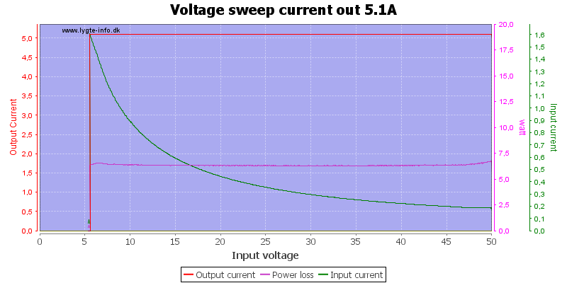 Voltage%20sweep%20current%20out%205.1A