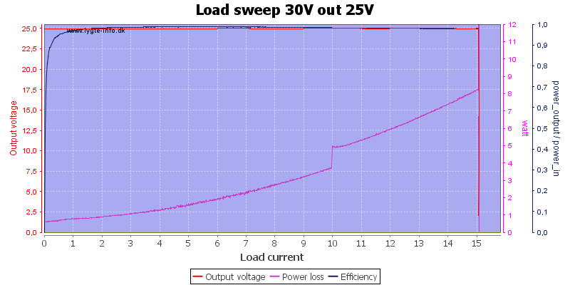 Load%20sweep%2030V%20out%2025V