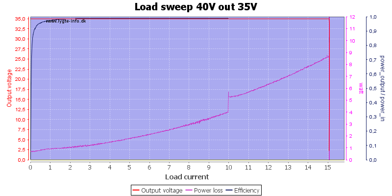 Load%20sweep%2040V%20out%2035V