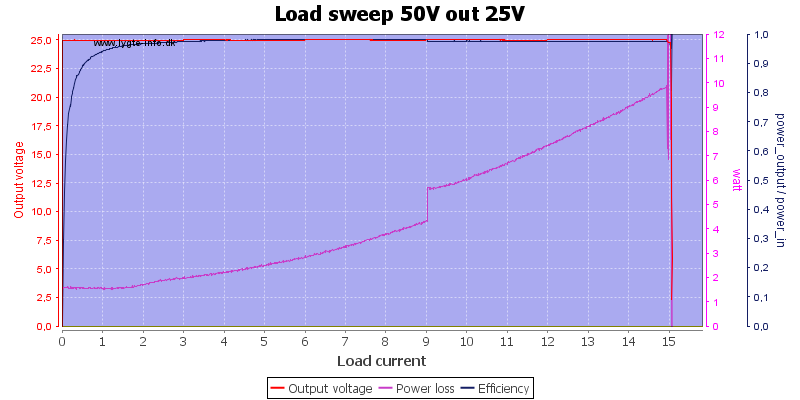 Load%20sweep%2050V%20out%2025V