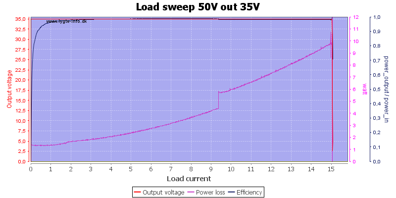 Load%20sweep%2050V%20out%2035V