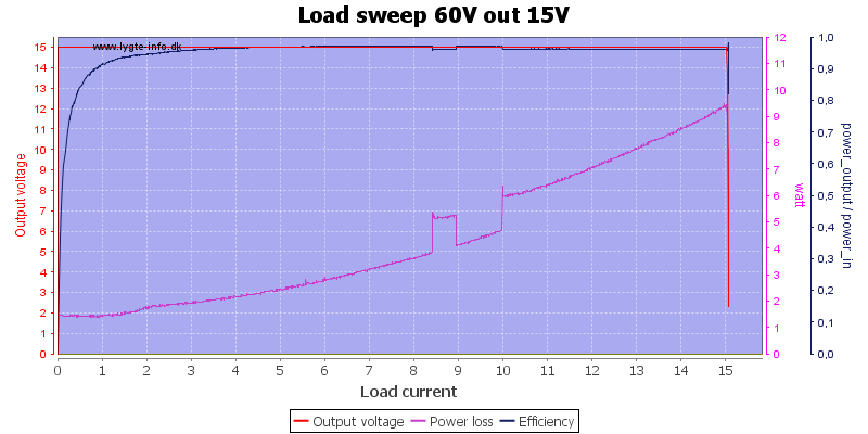Load%20sweep%2060V%20out%2015V
