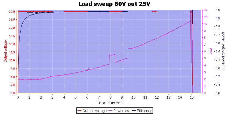 Load%20sweep%2060V%20out%2025V