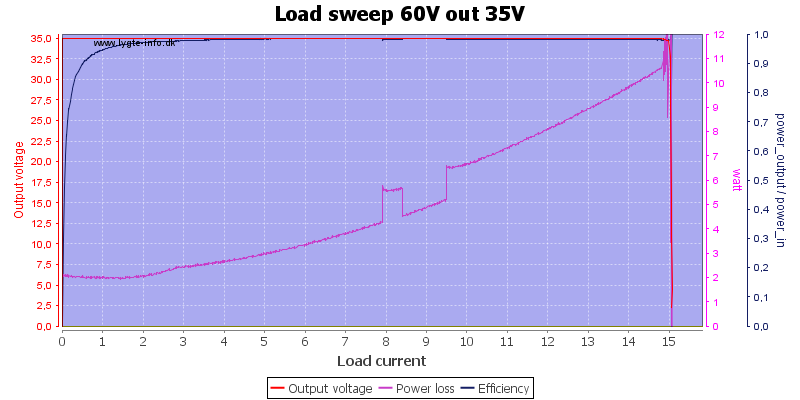Load%20sweep%2060V%20out%2035V