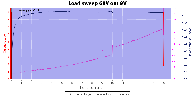 Load%20sweep%2060V%20out%209V