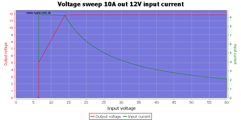 Voltage%20sweep%2010A%20out%2012V%20input%20current