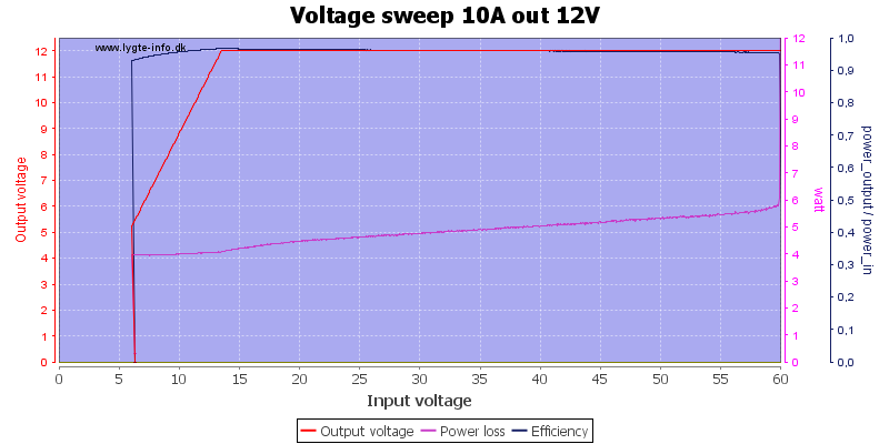 Voltage%20sweep%2010A%20out%2012V