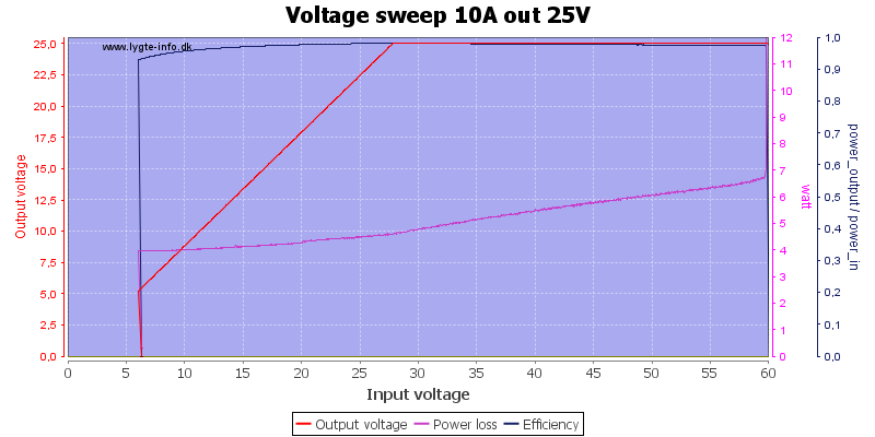 Voltage%20sweep%2010A%20out%2025V