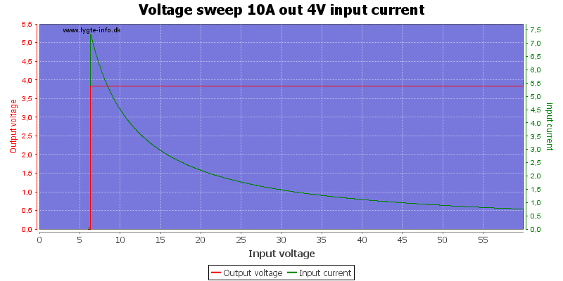 Voltage%20sweep%2010A%20out%204V%20input%20current