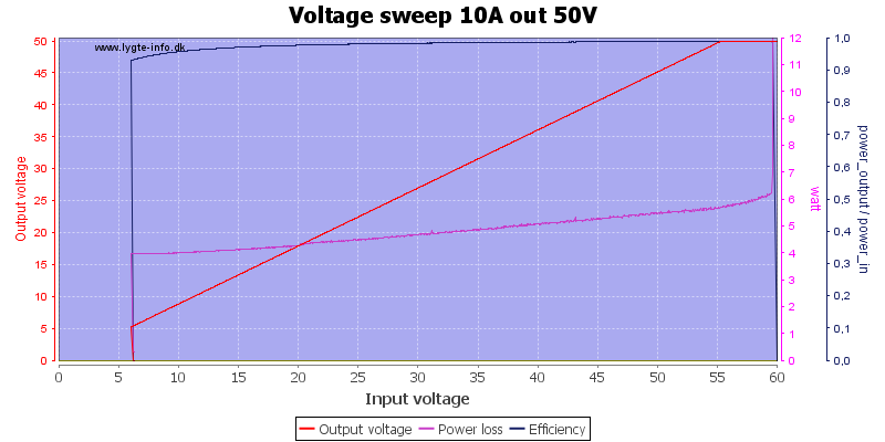 Voltage%20sweep%2010A%20out%2050V