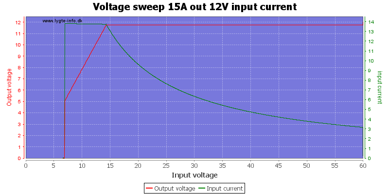 Voltage%20sweep%2015A%20out%2012V%20input%20current