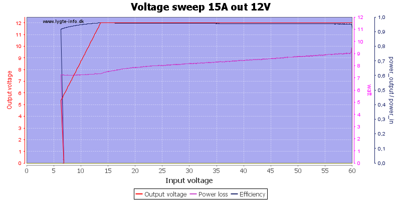 Voltage%20sweep%2015A%20out%2012V