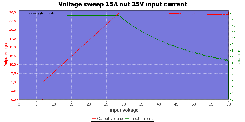 Voltage%20sweep%2015A%20out%2025V%20input%20current