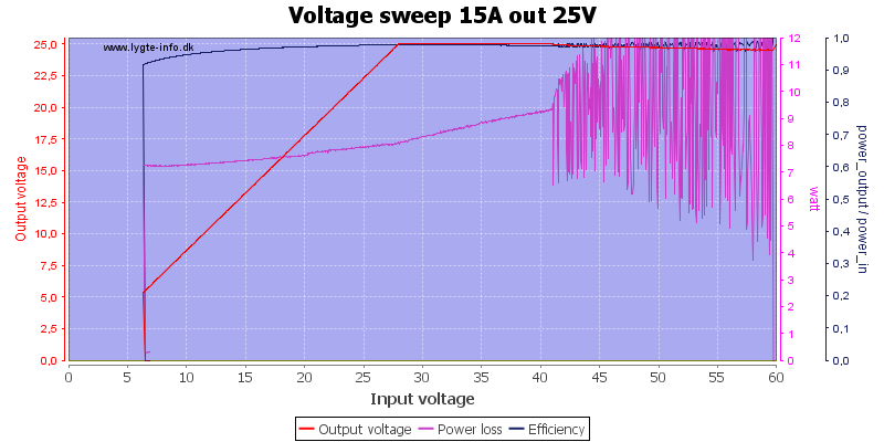 Voltage%20sweep%2015A%20out%2025V