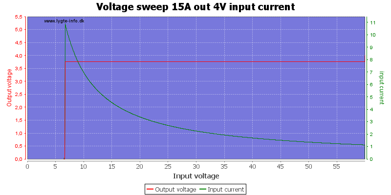 Voltage%20sweep%2015A%20out%204V%20input%20current