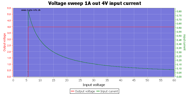 Voltage%20sweep%201A%20out%204V%20input%20current