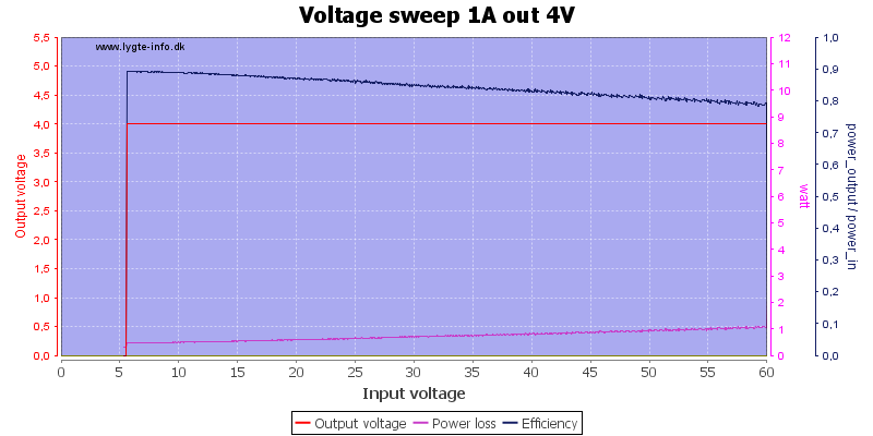 Voltage%20sweep%201A%20out%204V