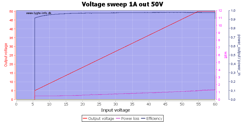 Voltage%20sweep%201A%20out%2050V