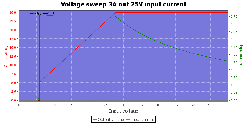Voltage%20sweep%203A%20out%2025V%20input%20current