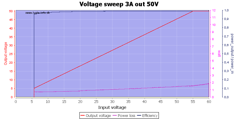 Voltage%20sweep%203A%20out%2050V